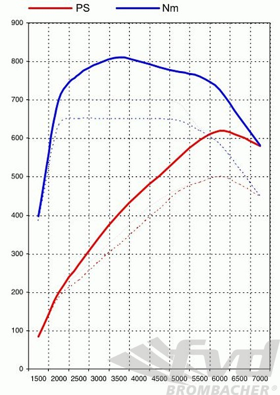 997 2 Turbo Level 2 (620PS/597TQ)Sound-switch Exhaust ( TUV